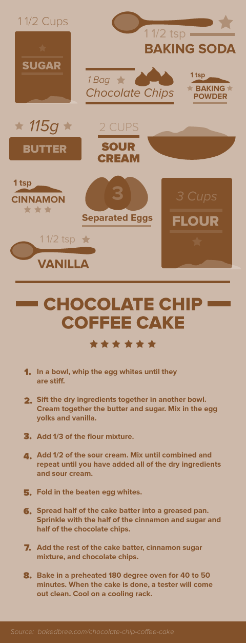 Cofffee-recipe