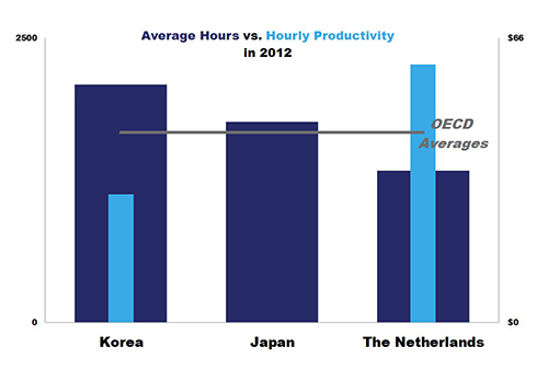 Korea overworking graph - Productivity vs Hours Worked