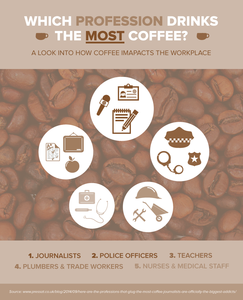 coffee-professions