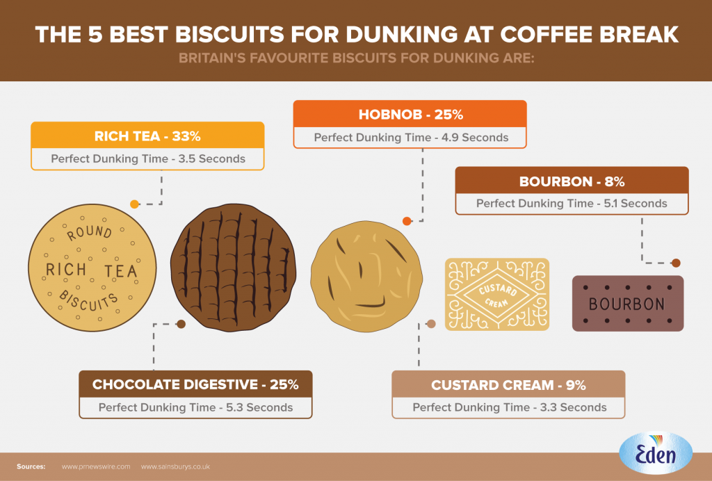 dunking-biscuits