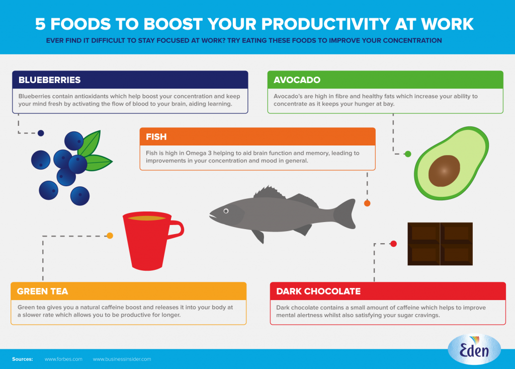 foods-productivity